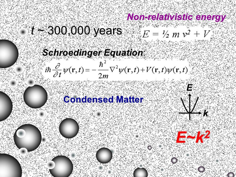 t = 10 -32 sec Dirac equation ( μ μ + mc)ψ = 0 Relativistic energy E 2 = p 2 c 2 + m 2 c 4 E k E ~ k Elementary particles t ~ 300,000years t ~ 300,000