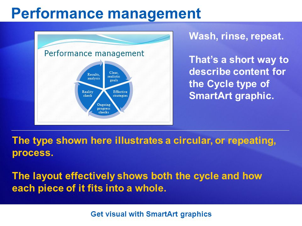 Performance management Wash, rinse, repeat.