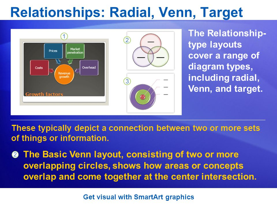 Relationships: Radial, Venn, Target The Relationship- type layouts cover a range of diagram types, including radial, Venn, and target.