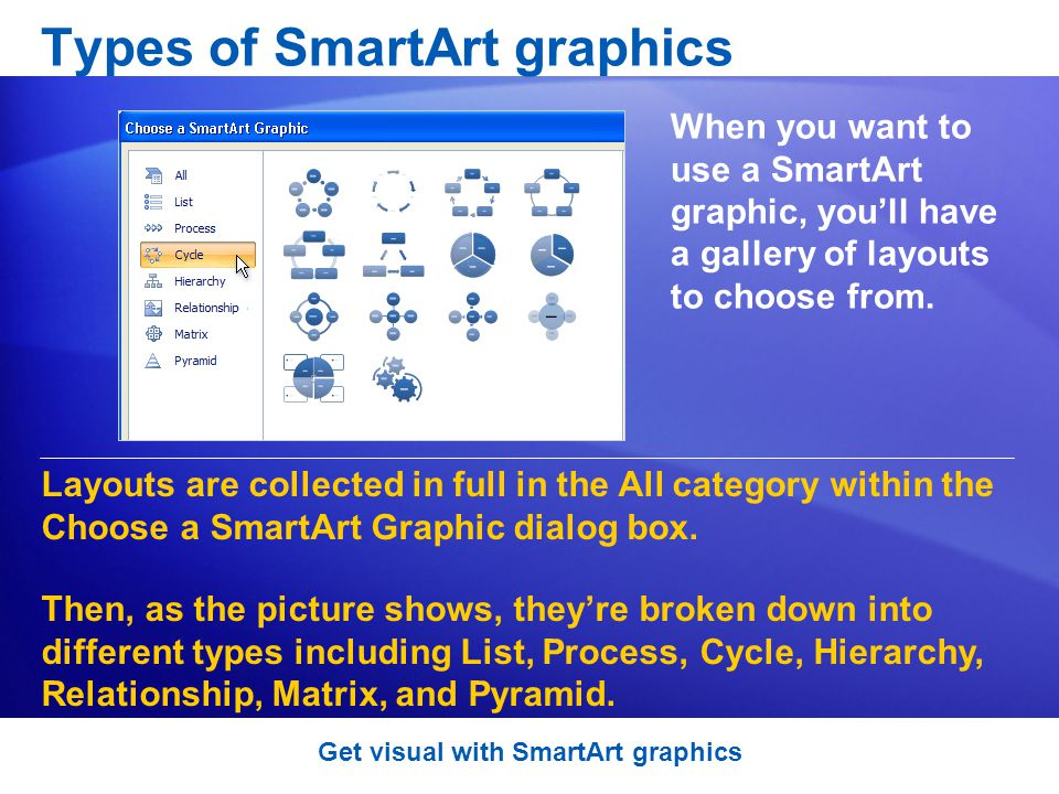 Types of SmartArt graphics When you want to use a SmartArt graphic, youll have a gallery of layouts to choose from.
