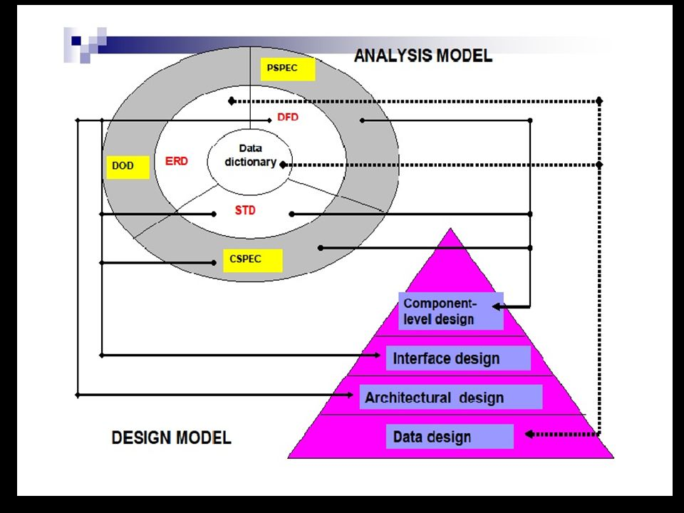 Self Learning 1)With neat diagram, explain how Analysis model is translated into Design Model.