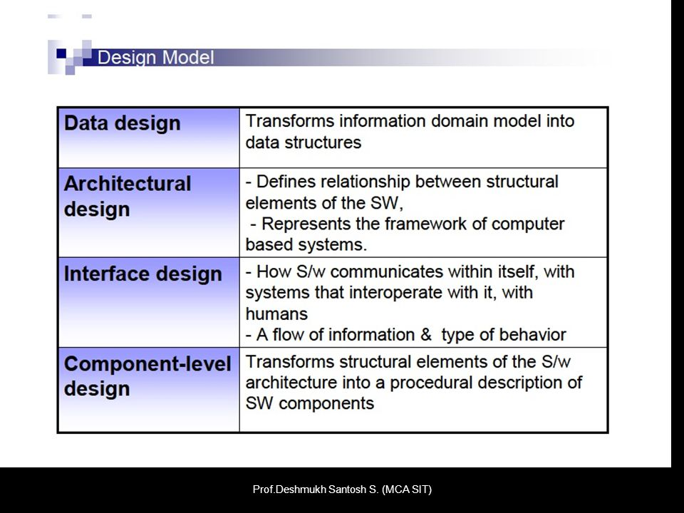 Design Process : Software design is an iterative process through which requirements are translated into a blueprint for constructing the software.