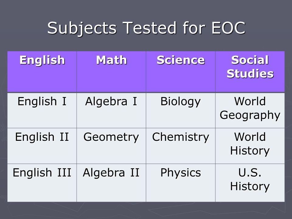 Subjects Tested for EOC EnglishMathScience Social Studies English I Algebra I Biology World Geography English II GeometryChemistry World History Engli