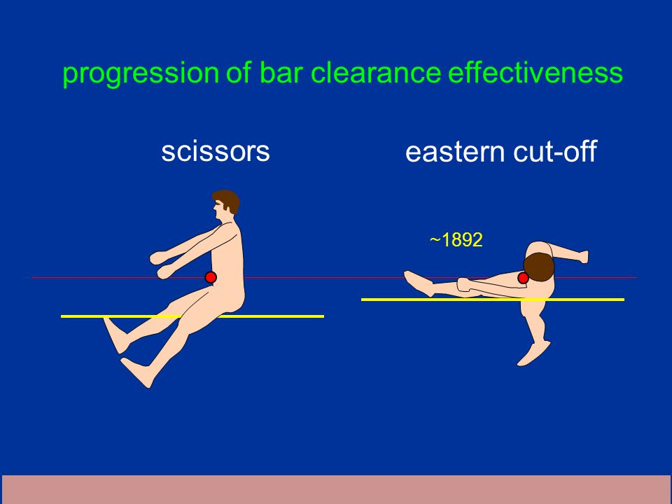 progression of bar clearance effectiveness scissors ~1892 eastern cut-off