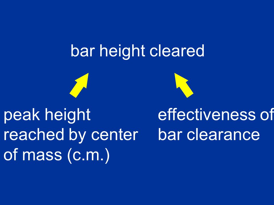 For a given peak height of the c.m., lowering some parts of the body makes other parts of the body go higher.