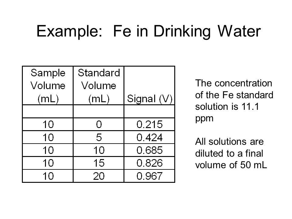 Example: Fe in Drinking Water The concentration of the Fe standard solution is 11.1 ppm All solutions are diluted to a final volume of 50 mL
