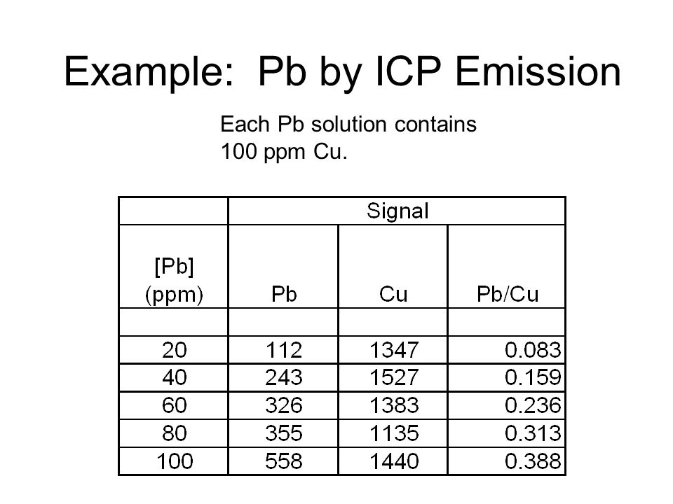 Example: Pb by ICP Emission Each Pb solution contains 100 ppm Cu.