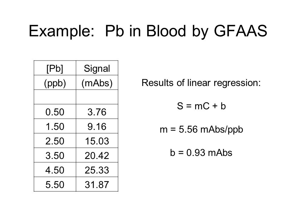 Example: Pb in Blood by GFAAS [Pb]Signal (ppb)(mAbs) 0.503.76 1.509.16 2.5015.03 3.5020.42 4.5025.33 5.5031.87 Results of linear regression: S = mC + b m = 5.56 mAbs/ppb b = 0.93 mAbs