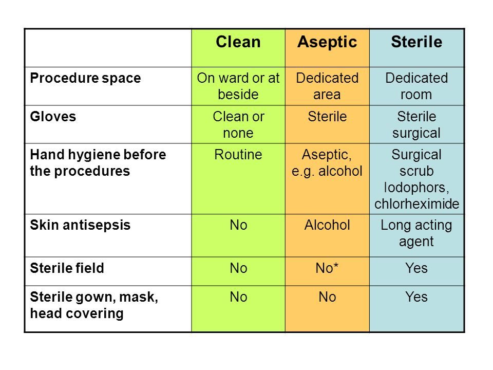 CleanAsepticSterile Procedure spaceOn ward or at beside Dedicated area Dedicated room GlovesClean or none SterileSterile surgical Hand hygiene before