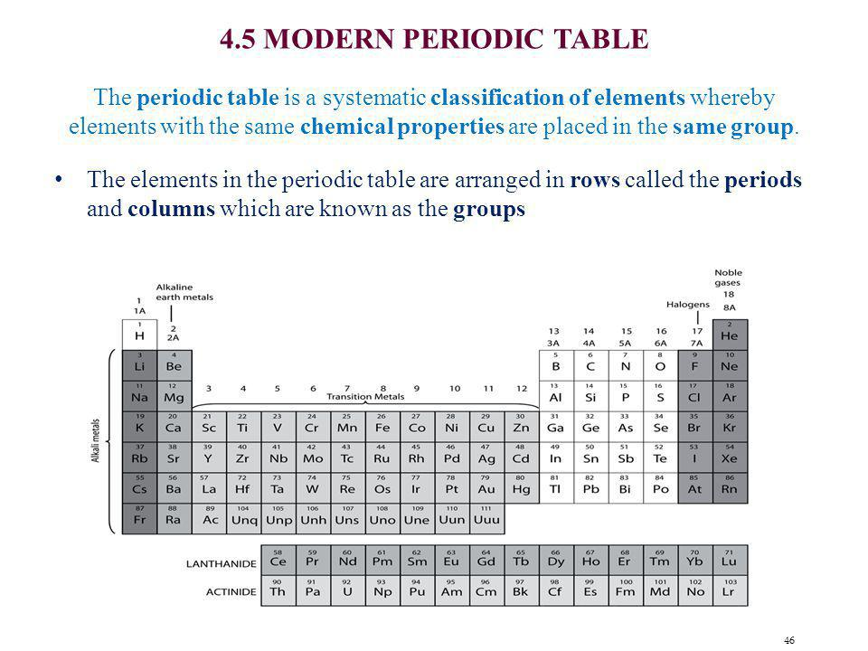 46 4.5 MODERN PERIODIC TABLE The periodic table is a systematic classification of elements whereby elements with the same chemical properties are plac