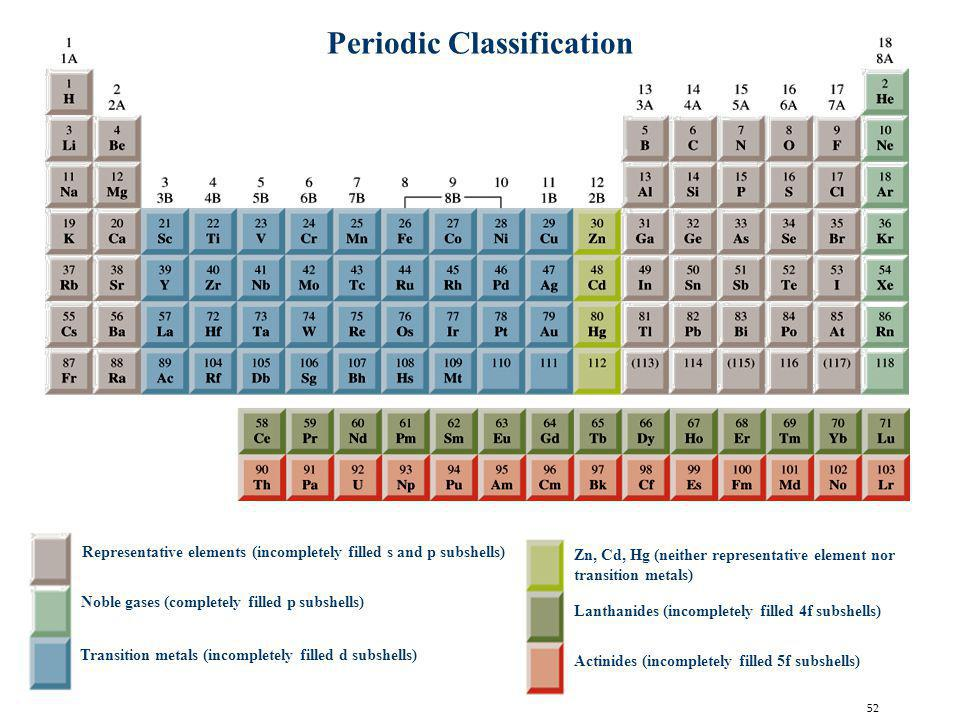 52 Periodic Classification Representative elements (incompletely filled s and p subshells) Transition metals (incompletely filled d subshells) Noble g
