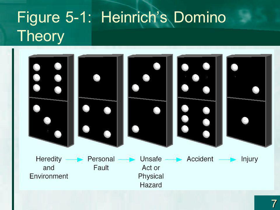 7 Figure 5-1: Heinrichs Domino Theory