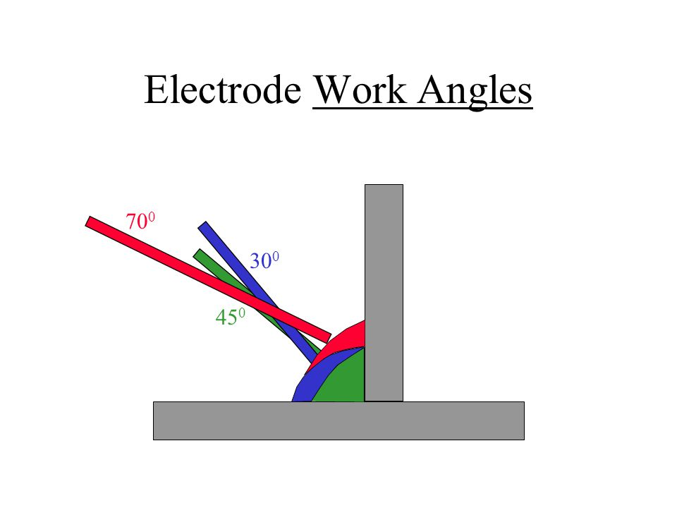 Electrode Work Angles 45 0 30 0 70 0