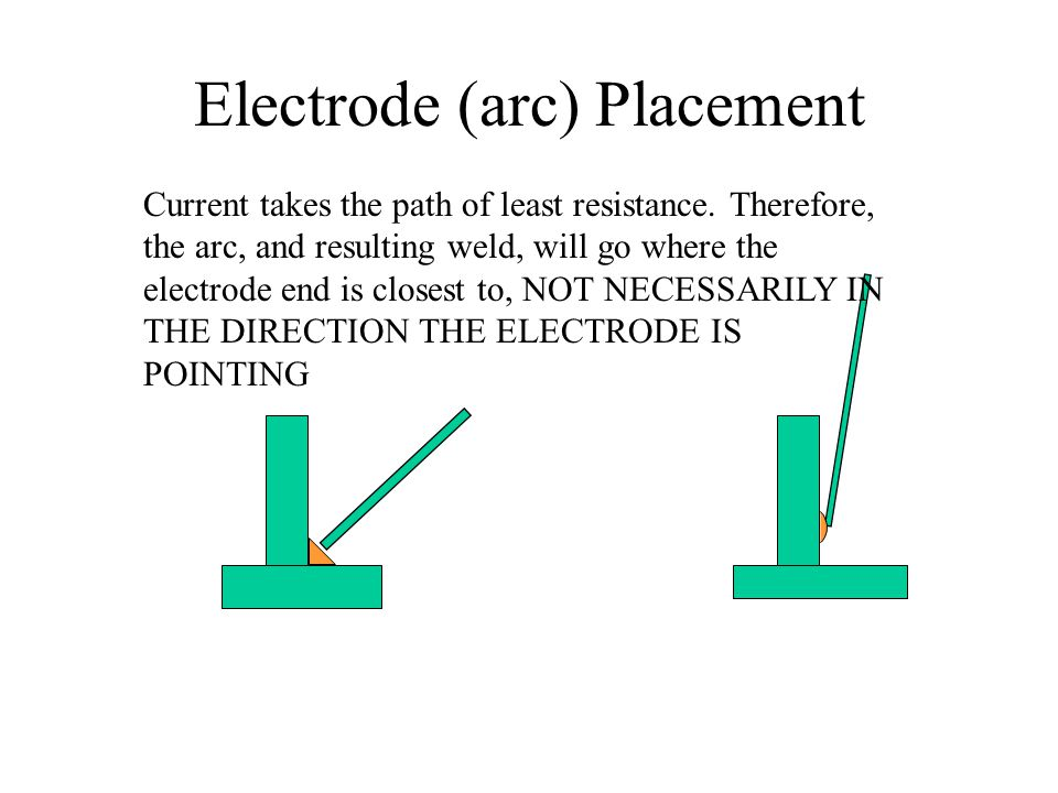 Electrode (arc) Placement Current takes the path of least resistance. Therefore, the arc, and resulting weld, will go where the electrode end is close