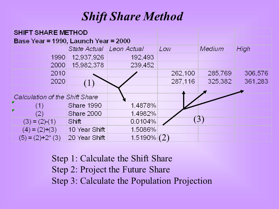 Shift Share Method (1) (2) (3) Step 1: Calculate the Shift Share Step 2: Project the Future Share Step 3: Calculate the Population Projection