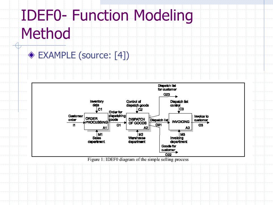 IDEF0- Function Modeling Method EXAMPLE (source: [4])