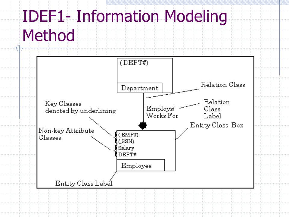 IDEF1- Information Modeling Method