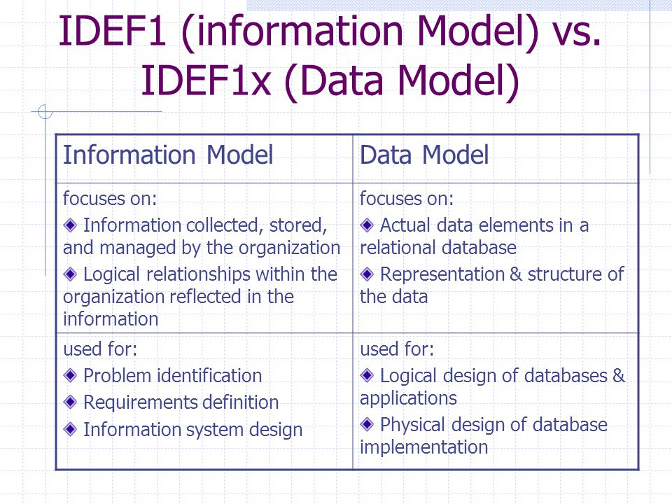 IDEF1 (information Model) vs. IDEF1x (Data Model) Information ModelData Model focuses on: Information collected, stored, and managed by the organizati