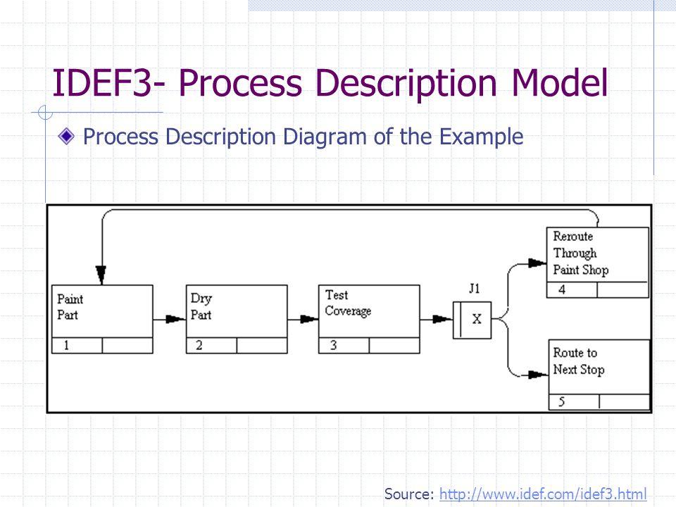 IDEF3- Process Description Model Process Description Diagram of the Example Source: http://www.idef.com/idef3.htmlhttp://www.idef.com/idef3.html