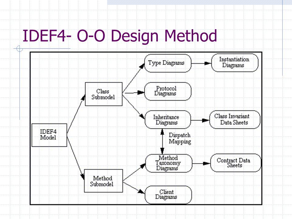 IDEF4- O-O Design Method