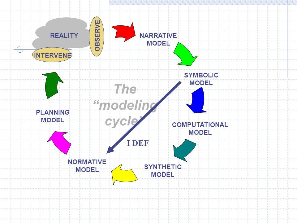 REALITY INTERVENE COMPUTATIONAL MODEL SYNTHETIC MODEL NORMATIVE MODEL PLANNING MODEL OBSERVE NARRATIVE MODEL SYMBOLIC MODEL The modeling cycle I DEF