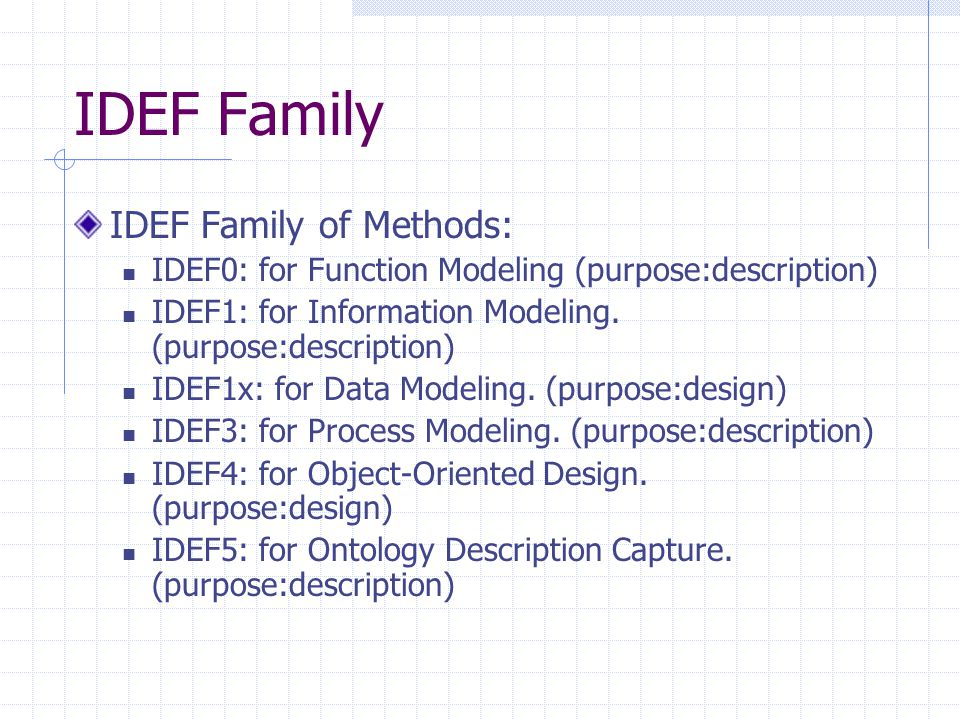 IDEF Family IDEF Family of Methods: IDEF0: for Function Modeling (purpose:description) IDEF1: for Information Modeling. (purpose:description) IDEF1x: