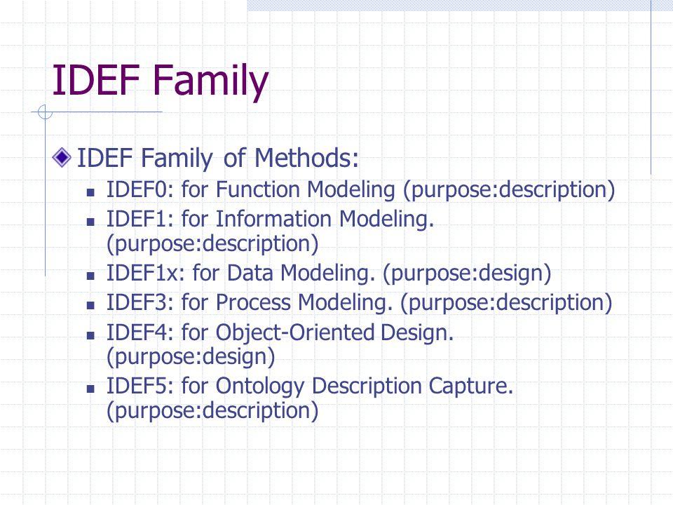 IDEF3- Process Description Model Other Example Source: (Zakarian & Kusiak, 2001)