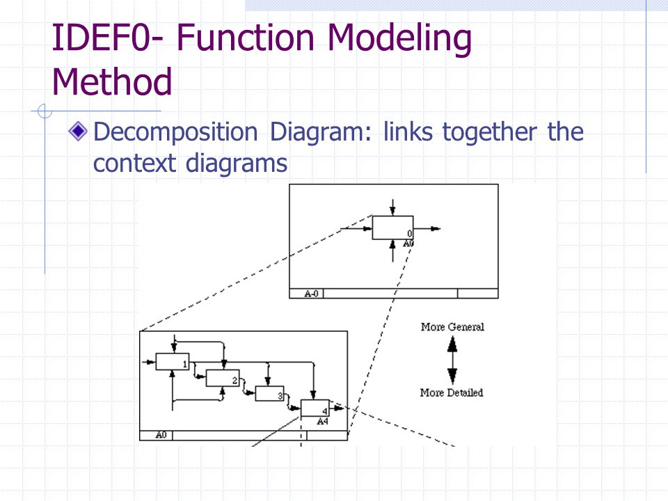 IDEF0- Function Modeling Method STRENGTHS The model has proven effective in detailing the system activities for function modeling.