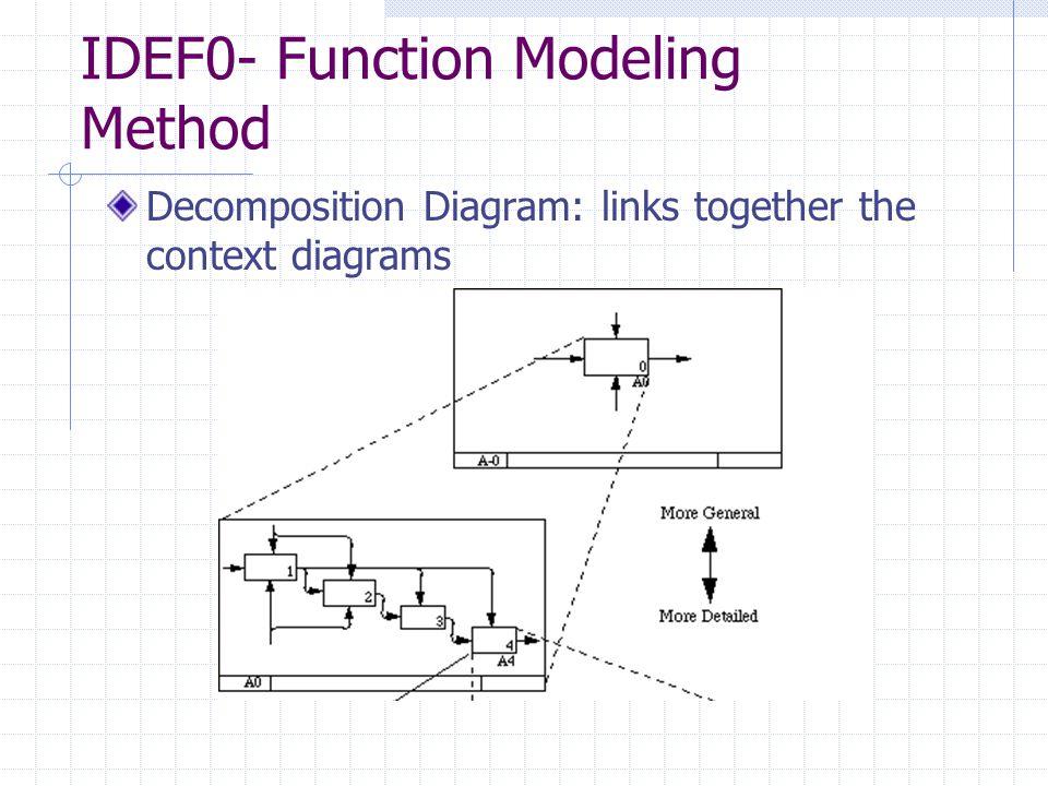 IDEF1x- Data Modeling Method STRENGTHS Powerful tool for data modeling.