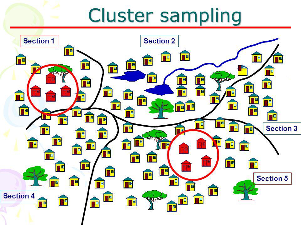 Cluster sampling Section 4 Section 5 Section 3 Section 2Section 1