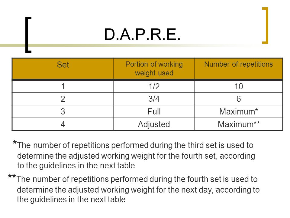 D.A.P.R.E. Set Portion of working weight used Number of repetitions 11/210 23/46 3FullMaximum* 4AdjustedMaximum** * The number of repetitions performe