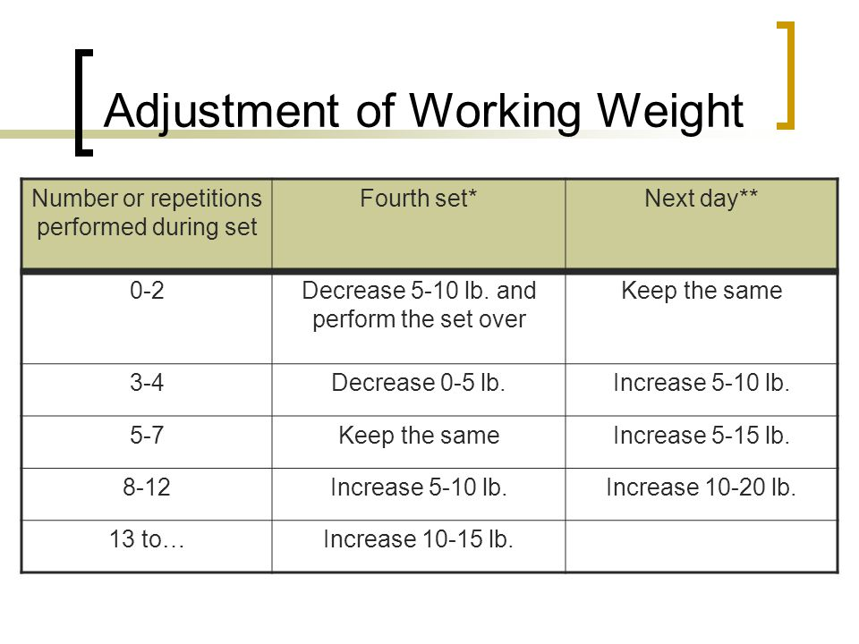 Adjustment of Working Weight Number or repetitions performed during set Fourth set*Next day** 0-2Decrease 5-10 lb. and perform the set over Keep the s