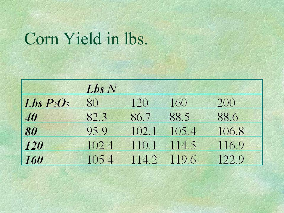 Corn Yield in lbs.