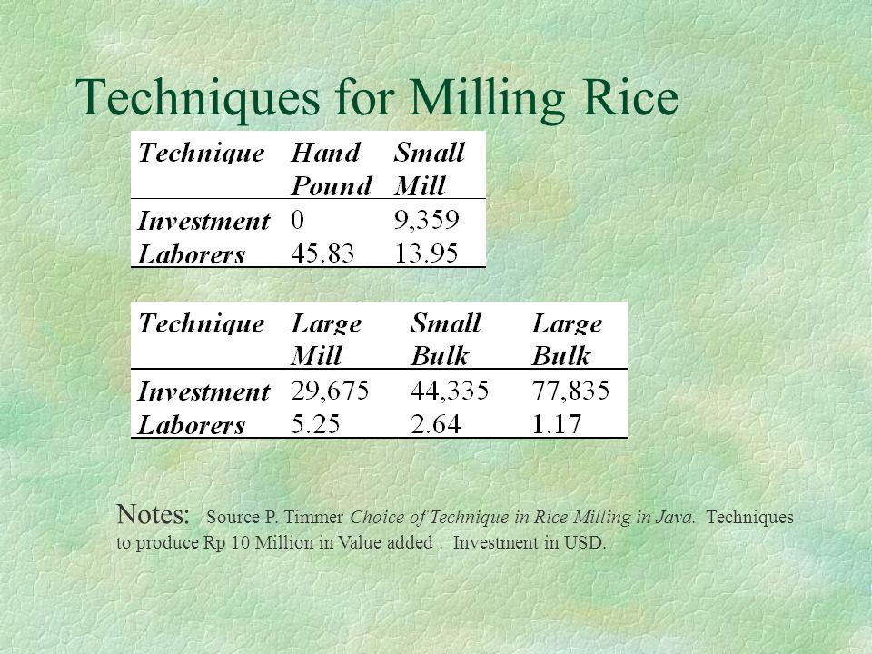 Techniques for Milling Rice Notes: Source P. Timmer Choice of Technique in Rice Milling in Java.