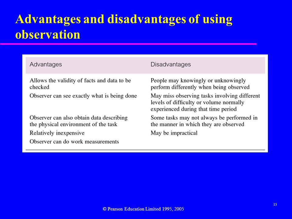 15 Advantages and disadvantages of using observation © Pearson Education Limited 1995, 2005
