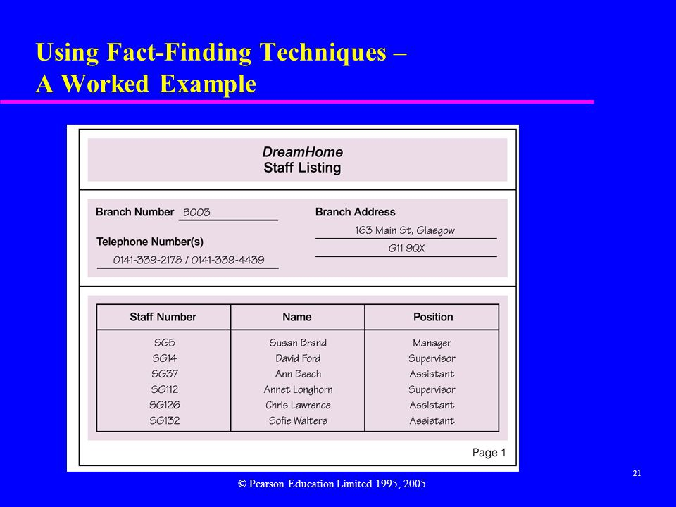 21 Using Fact-Finding Techniques – A Worked Example © Pearson Education Limited 1995, 2005