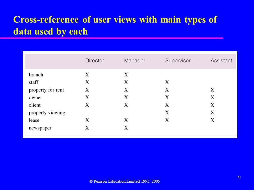 31 Cross-reference of user views with main types of data used by each © Pearson Education Limited 1995, 2005