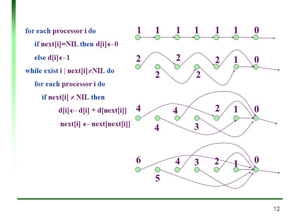 12 1111110 2 2 2 2 2 10 4 4 4 3 2 10 6 5 4 3 2 1 0 for each processor i do if next[i]=NIL then d[i] 0 else d[i] 1 while exist i | next[i] NIL do for each processor i do if next[i] NIL then d[i] d[i] + d[next[i]] next[i] next[next[i]]