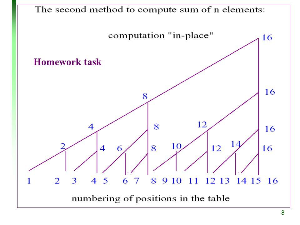 8 Homework task