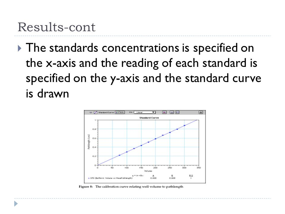 Results-cont The standards concentrations is specified on the x-axis and the reading of each standard is specified on the y-axis and the standard curv
