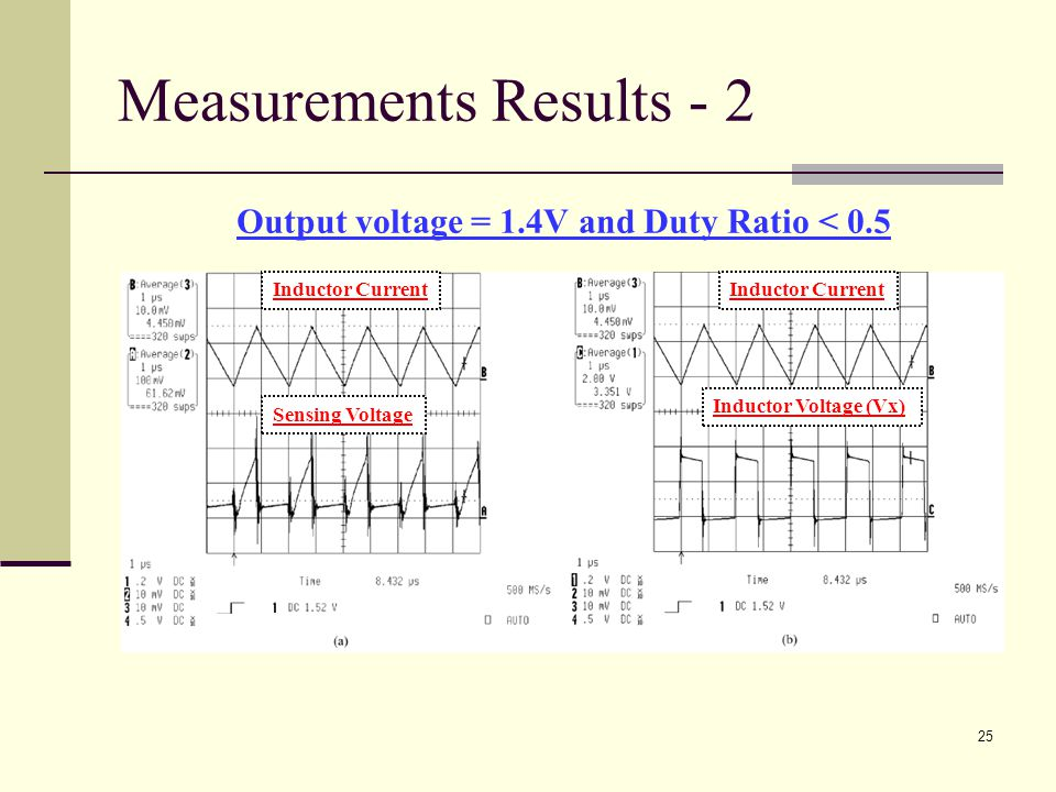 25 Measurements Results - 2 Output voltage = 1.4V and Duty Ratio < 0.5 Inductor Current Sensing Voltage Inductor Current Inductor Voltage (Vx)