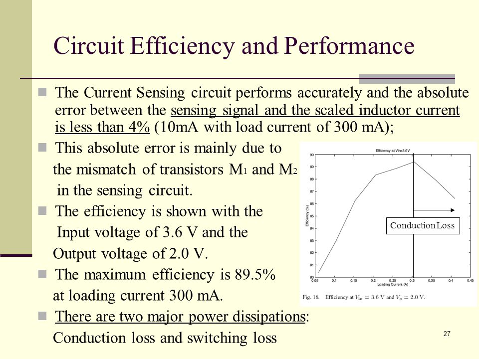 27 Circuit Efficiency and Performance The Current Sensing circuit performs accurately and the absolute error between the sensing signal and the scaled inductor current is less than 4% (10mA with load current of 300 mA); This absolute error is mainly due to the mismatch of transistors M 1 and M 2 in the sensing circuit.