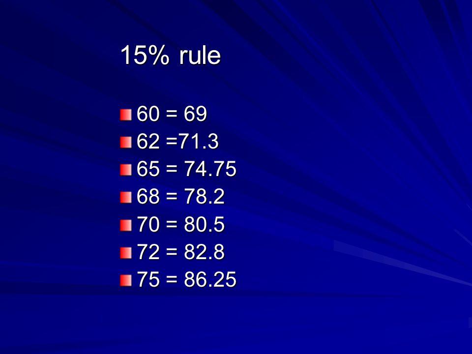 15% rule 60 = 69 62 =71.3 65 = 74.75 68 = 78.2 70 = 80.5 72 = 82.8 75 = 86.25