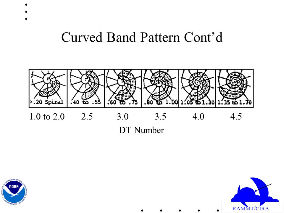 RAMMT/CIRA Curved Band Pattern Contd 1.0 to 2.0 2.5 3.0 3.5 4.0 4.5 DT Number
