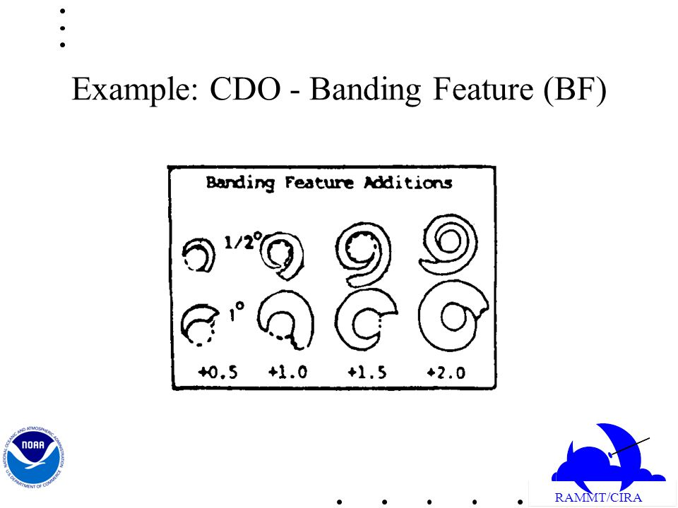 RAMMT/CIRA Example: CDO - Banding Feature (BF)