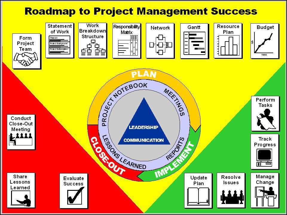 Project Stakeholders What is a project stakeholder.