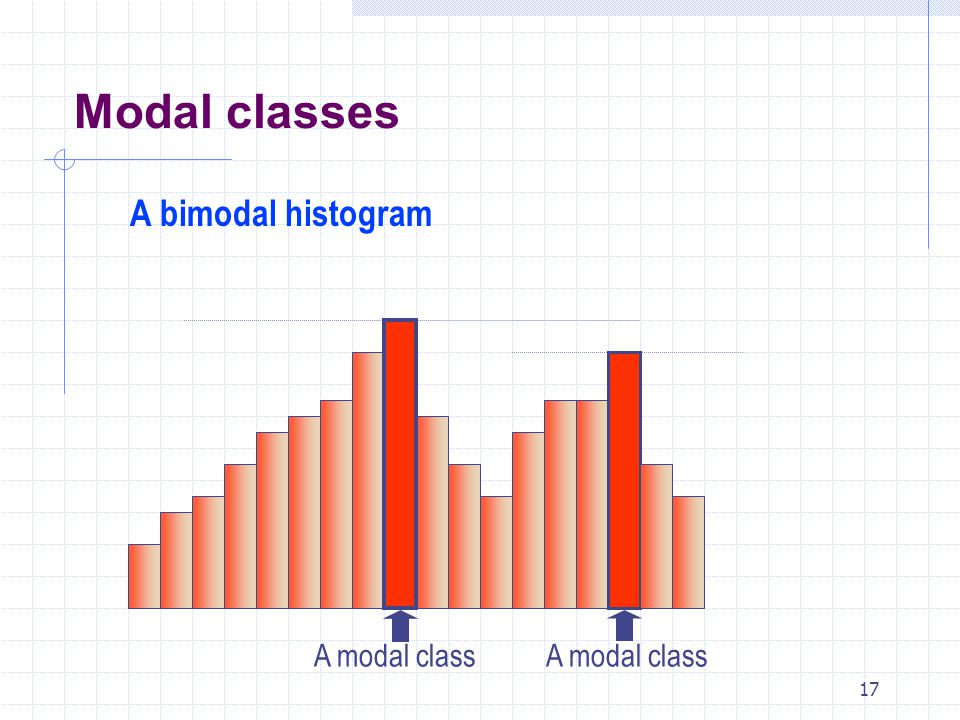 16 A modal class is the one with the largest number of observations. A unimodal histogram The modal class Modal classes