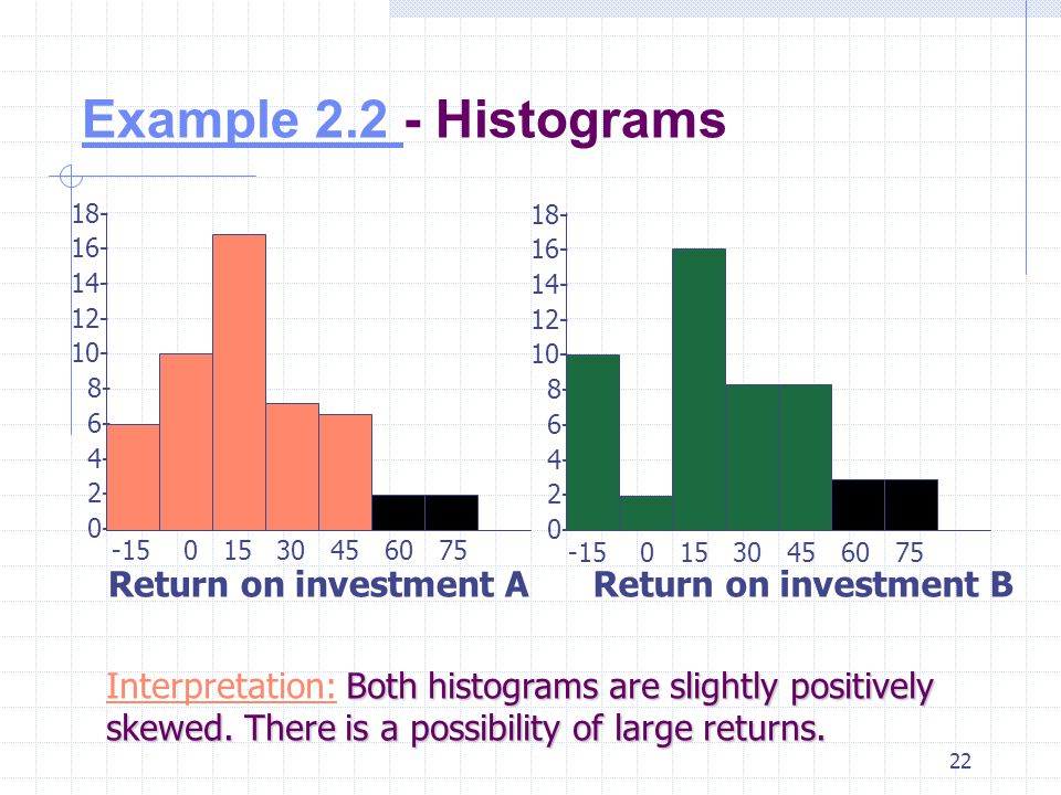 21 18- 16- 14- 12- 10- 8- 6- 4- 2- 0- 18- 16- 14- 12- 10- 8- 6- 4- 2- 0- -15 0 15 30 45 60 75 The spread of returns for Investment A is less than that