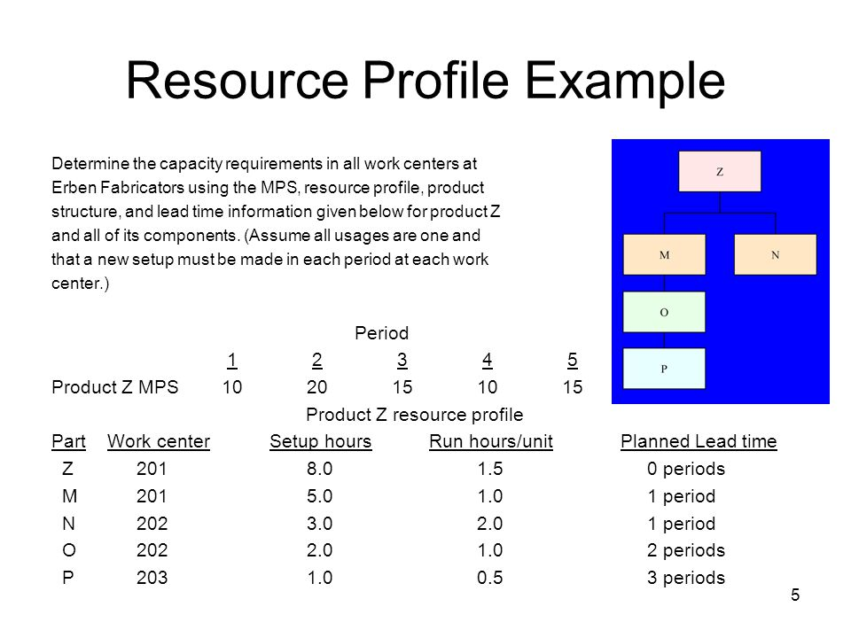 5 Resource Profile Example Determine the capacity requirements in all work centers at Erben Fabricators using the MPS, resource profile, product structure, and lead time information given below for product Z and all of its components.