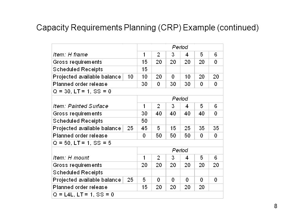 8 Capacity Requirements Planning (CRP) Example (continued)